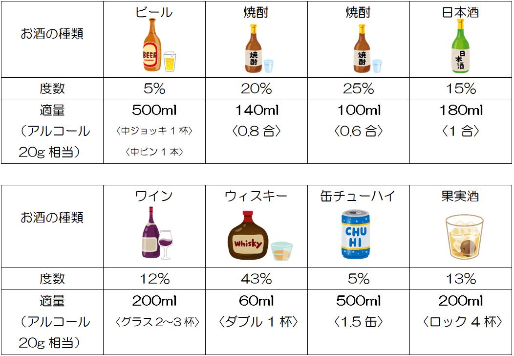 急性 アルコール 中毒 量